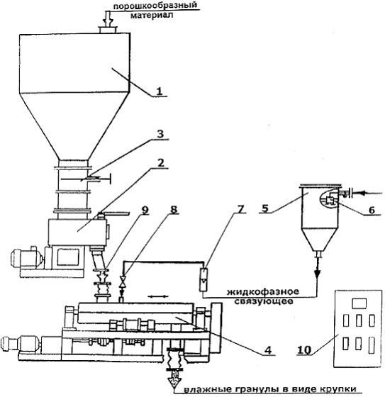 Технология для производства